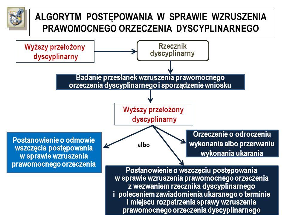 ALGORYTM POSTĘPOWANIA W SPRAWIE WZRUSZENIA PRAWOMOCNEGO ORZECZENIA DYSCYPLINARNEGO Wyższy przełożony dyscyplinarny Badanie przesłanek wzruszenia prawo
