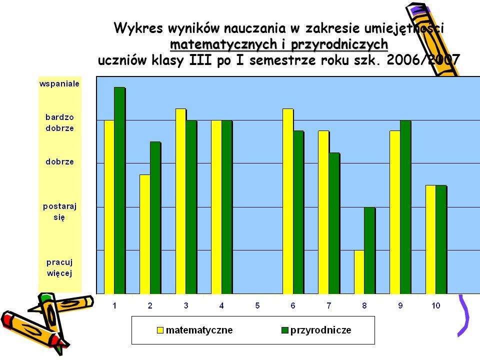 Wykres wyników nauczania w zakresie umiejętności: mówienia, czytania i pisania uczniów klasy III po I semestrze roku szk. 2006/2007
