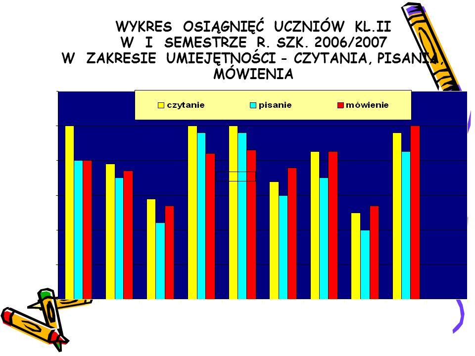 matematycznych i przyrodniczych Wykres wyników nauczania w zakresie umiejętności matematycznych i przyrodniczych uczniów klasy III po I semestrze roku