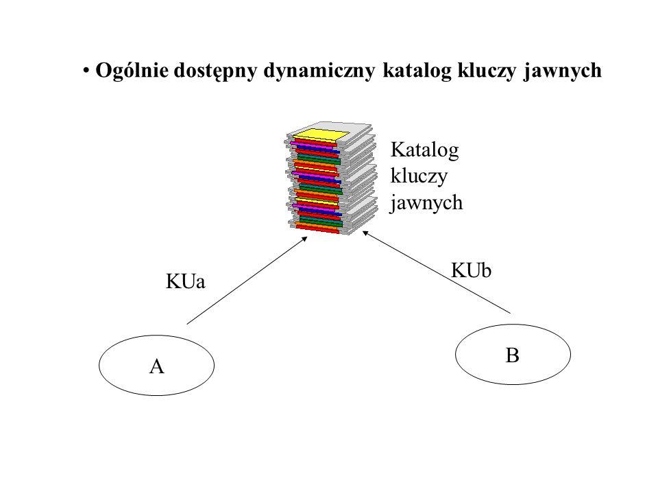 Ogólnie dostępny dynamiczny katalog kluczy jawnych A B KUa KUb Katalog kluczy jawnych