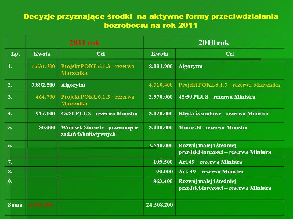 2011 rok2010 rok Lp.KwotaCelKwotaCel 1.1.631.300Projekt POKL 6.1.3 – rezerwa Marszałka 8.004.900Algorytm 2.3.892.500Algorytm4.310.400Projekt POKL 6.1.