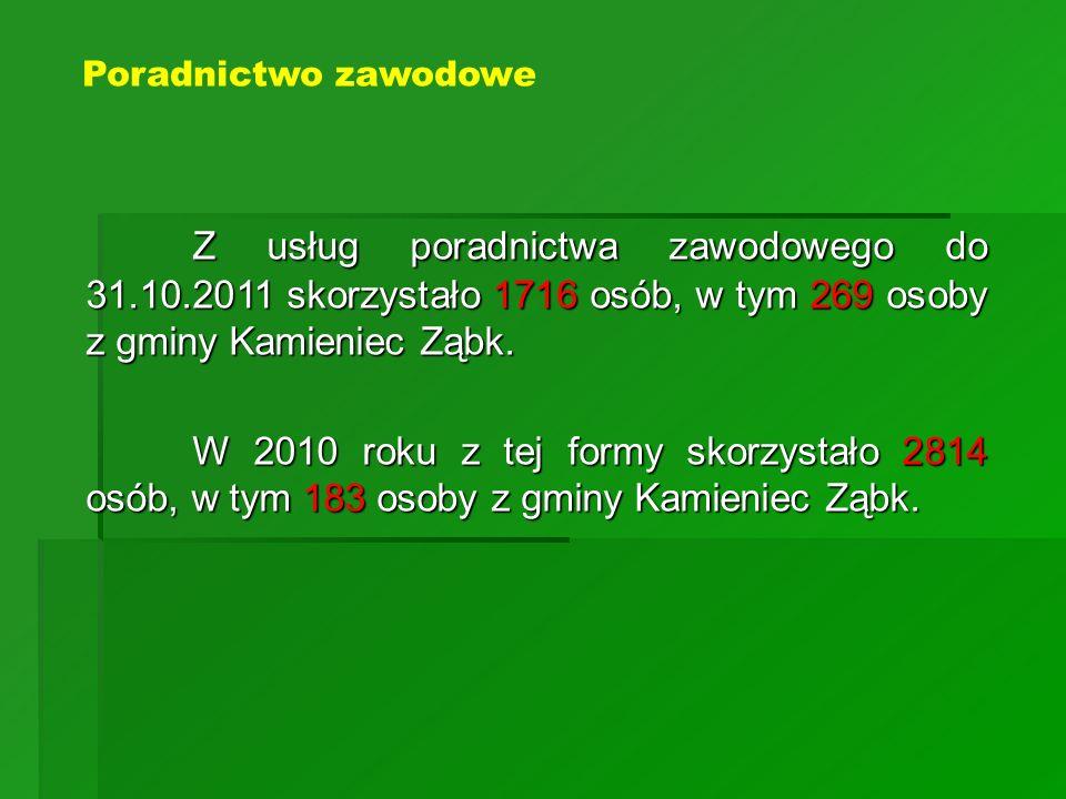 Z usług poradnictwa zawodowego do 31.10.2011 skorzystało 1716 osób, w tym 269 osoby z gminy Kamieniec Ząbk. W 2010 roku z tej formy skorzystało 2814 o