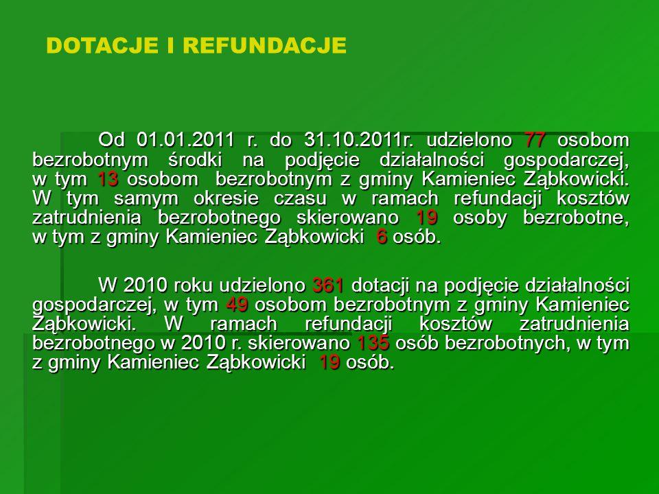 Od 01.01.2011 r. do 31.10.2011r. udzielono 77 osobom bezrobotnym środki na podjęcie działalności gospodarczej, w tym 13 osobom bezrobotnym z gminy Kam
