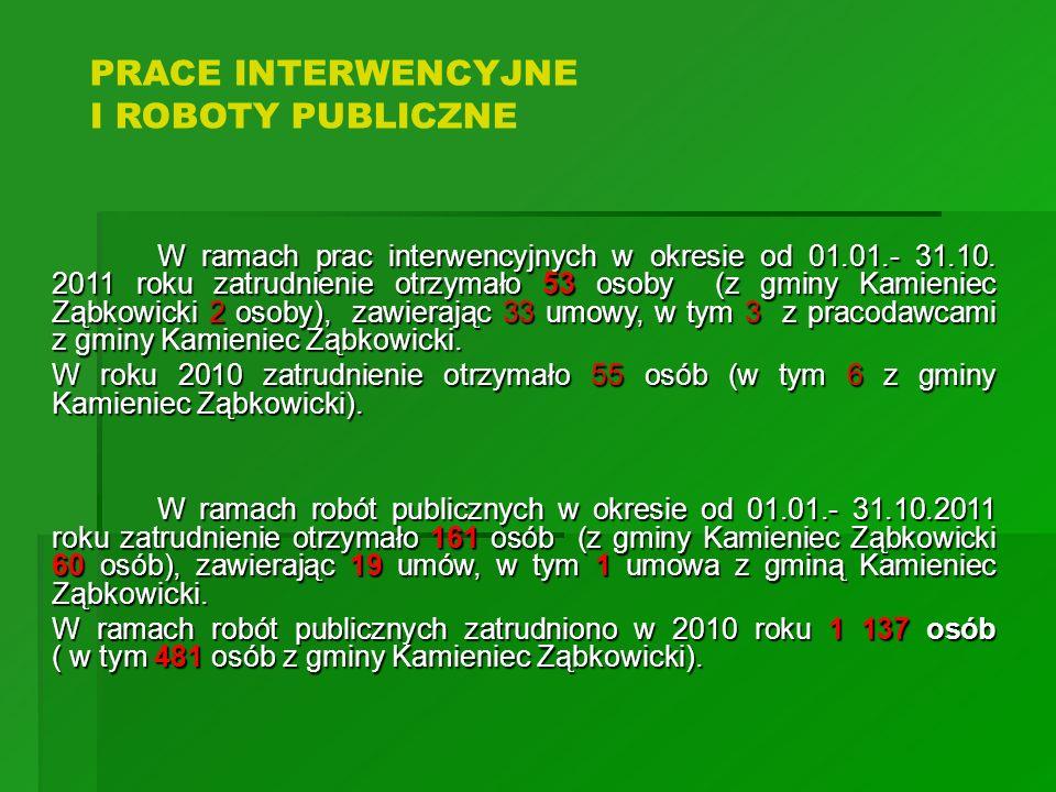 W ramach prac interwencyjnych w okresie od 01.01.- 31.10. 2011 roku zatrudnienie otrzymało 53 osoby (z gminy Kamieniec Ząbkowicki 2 osoby), zawierając