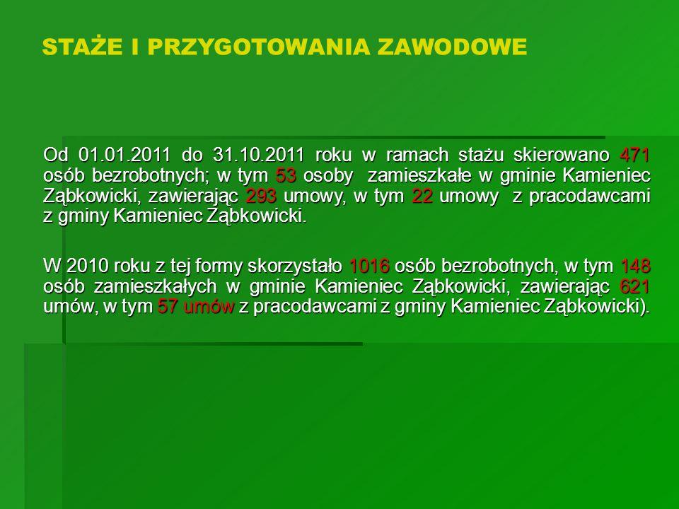 Od 01.01.2011 do 31.10.2011 roku w ramach stażu skierowano 471 osób bezrobotnych; w tym 53 osoby zamieszkałe w gminie Kamieniec Ząbkowicki, zawierając
