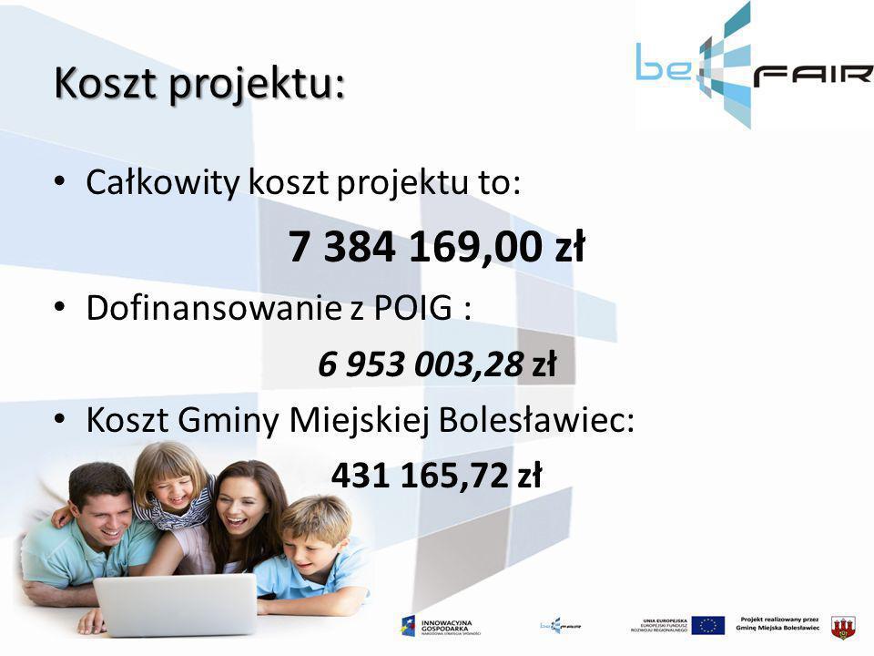 Koszt projektu: Całkowity koszt projektu to: 7 384 169,00 zł Dofinansowanie z POIG : 6 953 003,28 zł Koszt Gminy Miejskiej Bolesławiec: 431 165,72 zł