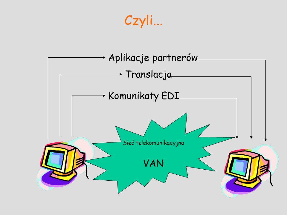 Czyli... Sieć telekomunikacyjna VAN Aplikacje partnerów Translacja Komunikaty EDI