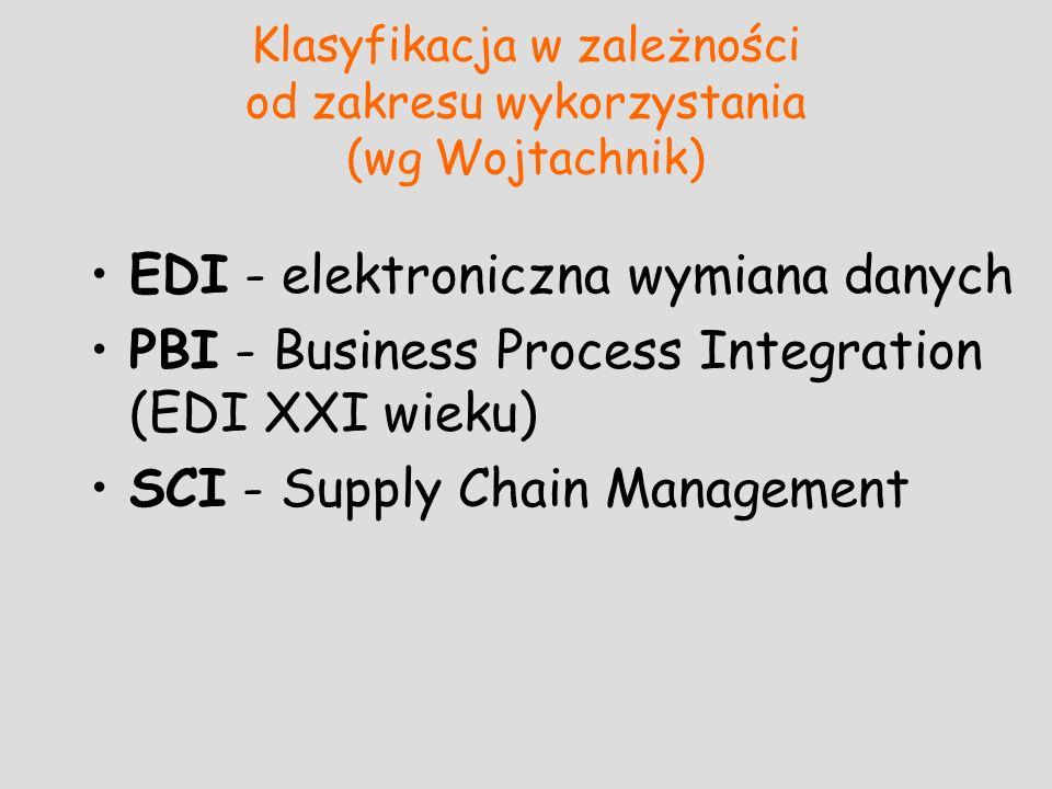 Klasyfikacja w zależności od zakresu wykorzystania (wg Wojtachnik) EDI - elektroniczna wymiana danych PBI - Business Process Integration (EDI XXI wiek