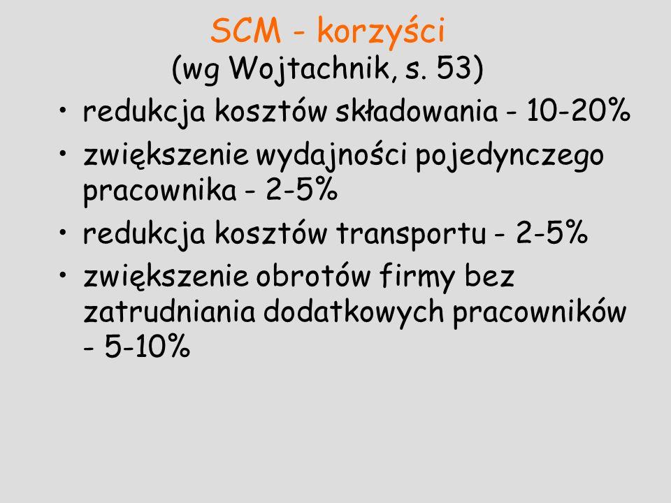 SCM - korzyści (wg Wojtachnik, s. 53) redukcja kosztów składowania - 10-20% zwiększenie wydajności pojedynczego pracownika - 2-5% redukcja kosztów tra