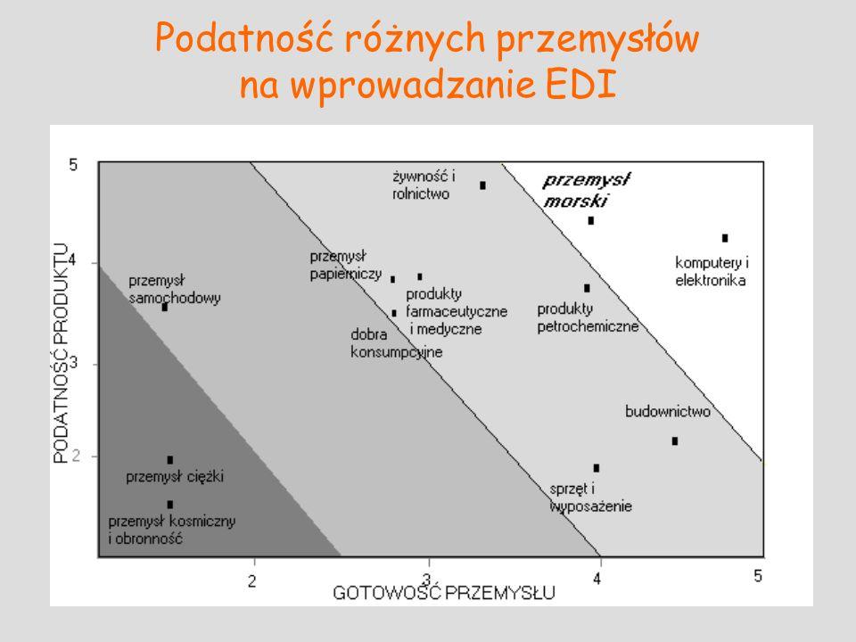 Podatność różnych przemysłów na wprowadzanie EDI