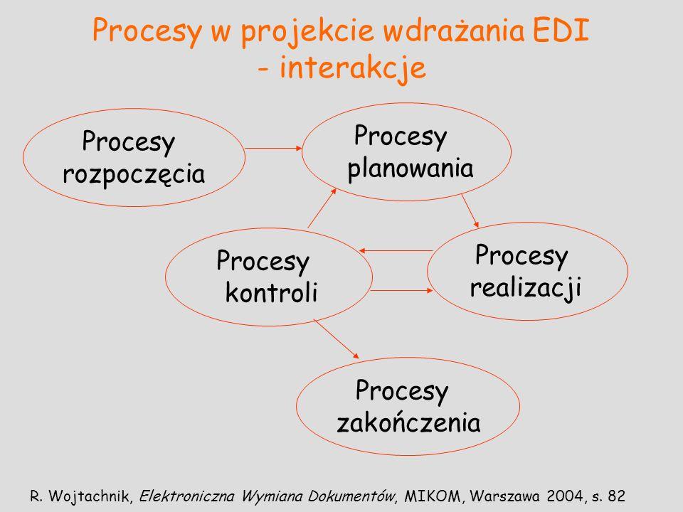 Procesy w projekcie wdrażania EDI - interakcje R. Wojtachnik, Elektroniczna Wymiana Dokumentów, MIKOM, Warszawa 2004, s. 82 Procesy realizacji Procesy