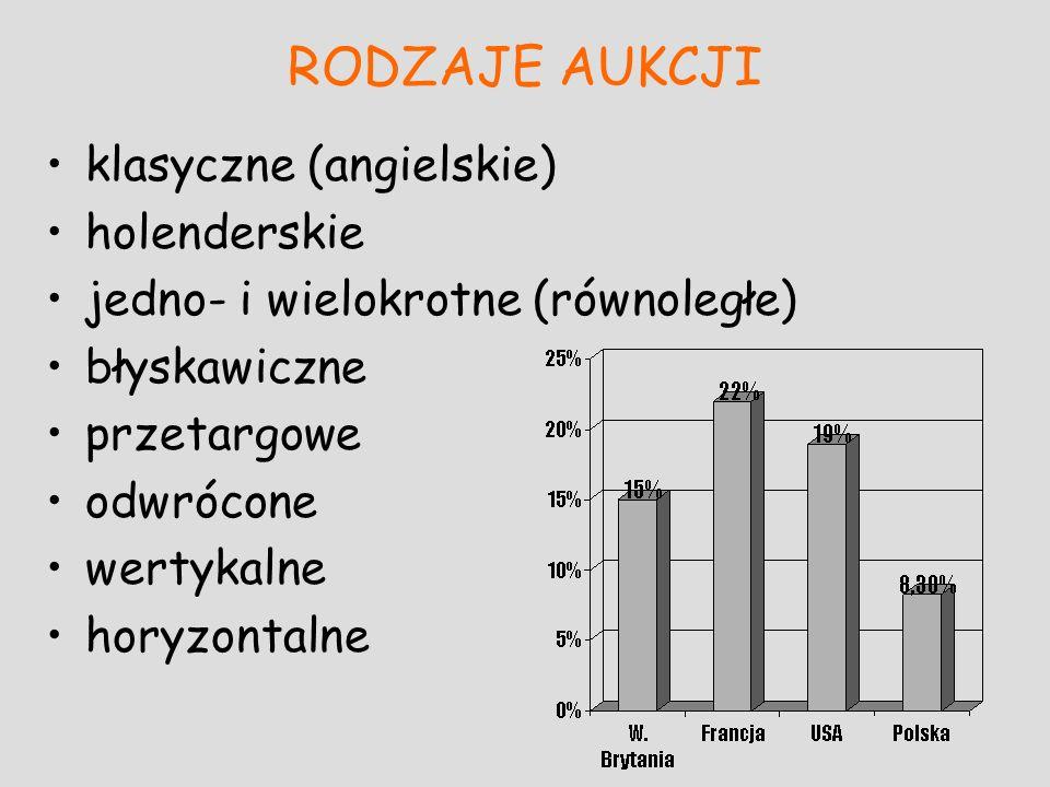 RODZAJE AUKCJI klasyczne (angielskie) holenderskie jedno- i wielokrotne (równoległe) błyskawiczne przetargowe odwrócone wertykalne horyzontalne