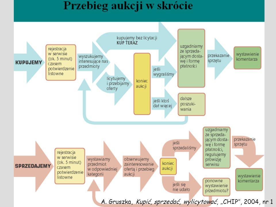 Przebieg aukcji A. Gruszka, Kupić, sprzedać, wylicytować, CHIP, 2004, nr 1