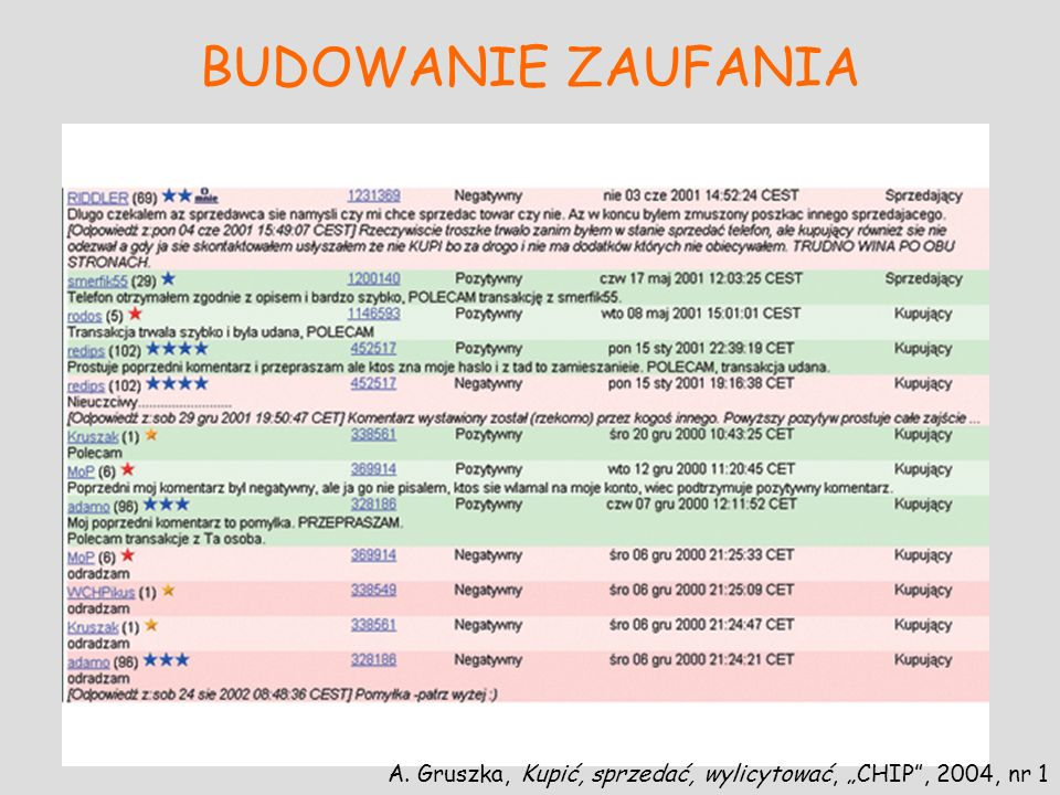 BUDOWANIE ZAUFANIA A. Gruszka, Kupić, sprzedać, wylicytować, CHIP, 2004, nr 1