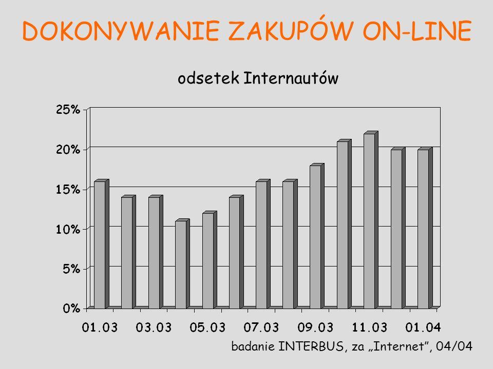 DOKONYWANIE ZAKUPÓW ON-LINE badanie INTERBUS, za Internet, 04/04 odsetek Internautów