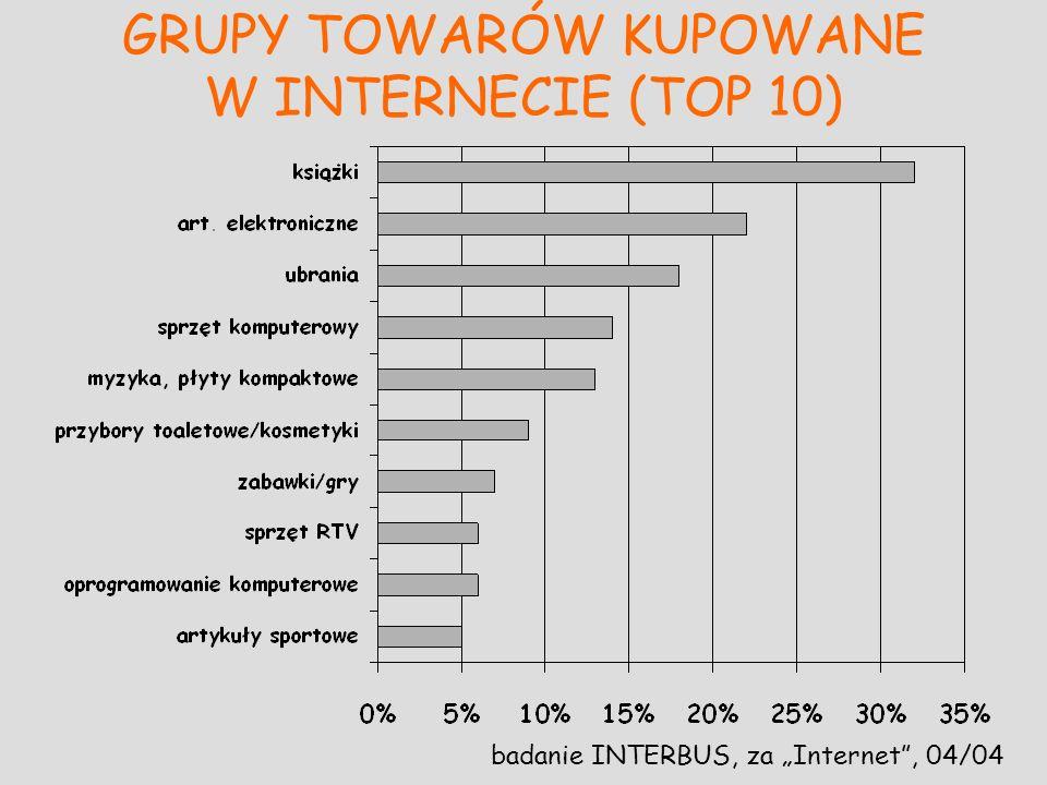 GRUPY TOWARÓW KUPOWANE W INTERNECIE (TOP 10) badanie INTERBUS, za Internet, 04/04