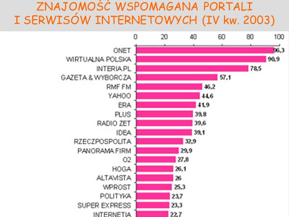 ZNAJOMOŚĆ WSPOMAGANA PORTALI I SERWISÓW INTERNETOWYCH (IV kw. 2003)