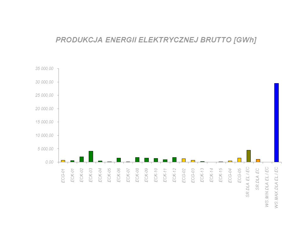 PRODUKCJA ENERGII ELEKTRYCZNEJ BRUTTO [GWh] 0,00 5 000,00 10 000,00 15 000,00 20 000,00 25 000,00 30 000,00 35 000,00 ECG-01 ECK-01ECK-02ECK-03ECK-04E