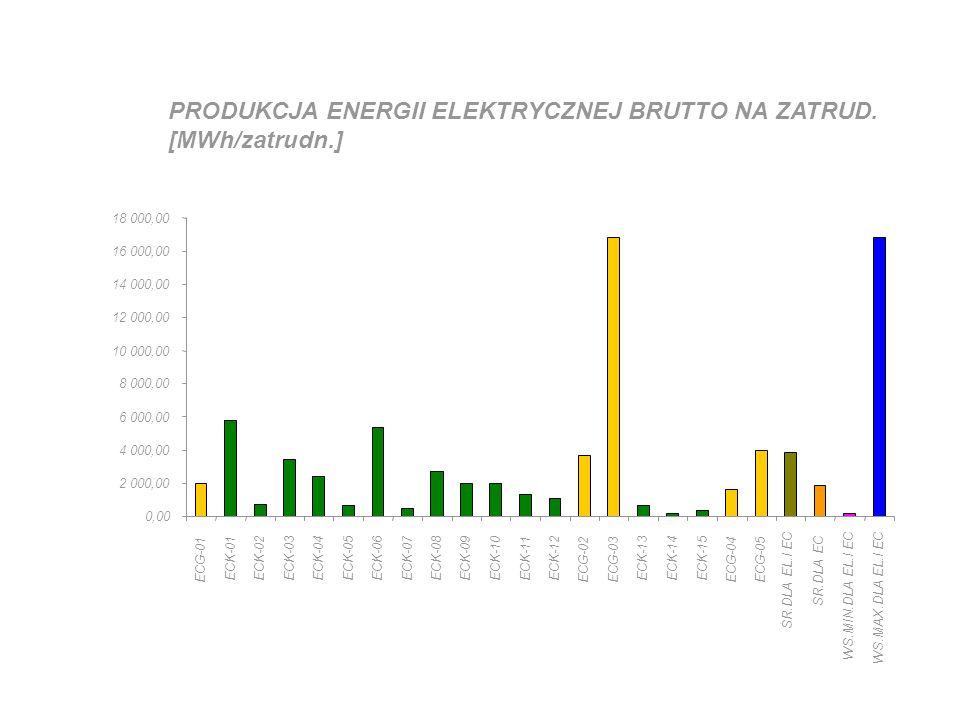 PRODUKCJA ENERGII ELEKTRYCZNEJ BRUTTO NA ZATRUD. [MWh/zatrudn.] 0,00 2 000,00 4 000,00 6 000,00 8 000,00 10 000,00 12 000,00 14 000,00 16 000,00 18 00