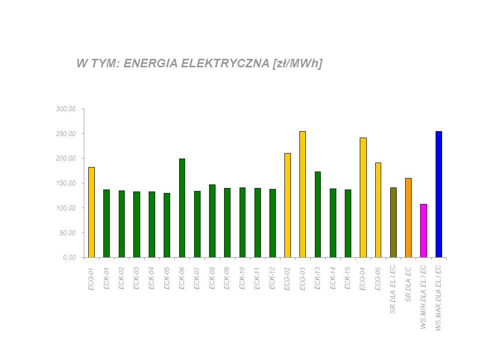 W TYM: ENERGIA ELEKTRYCZNA [zł/MWh] 0,00 50,00 100,00 150,00 200,00 250,00 300,00 ECG-01 ECK-01ECK-02ECK-03ECK-04ECK-05ECK-06ECK-07ECK-08ECK-09ECK-10ECK-11ECK-12 ECG-02ECG-03 ECK-13ECK-14ECK-15 ECG-04ECG-05 ŚR.DLA EL.I EC ŚR.DLA EC WS.MIN.DLA EL.I EC WS.MAX.DLA EL.I EC