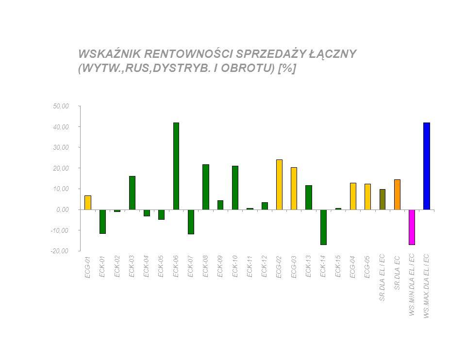 WSKAŹNIK RENTOWNOŚCI SPRZEDAŻY ŁĄCZNY (WYTW.,RUS,DYSTRYB. I OBROTU) [%] -20,00 -10,00 0,00 10,00 20,00 30,00 40,00 50,00 ECG-01 ECK-01ECK-02ECK-03ECK-