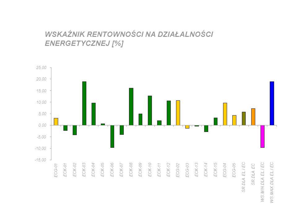 WSKAŹNIK RENTOWNOŚCI NA DZIAŁALNOŚCI ENERGETYCZNEJ [%] -15,00 -10,00 -5,00 0,00 5,00 10,00 15,00 20,00 25,00 ECG-01 ECK-01ECK-02ECK-03ECK-04ECK-05ECK-