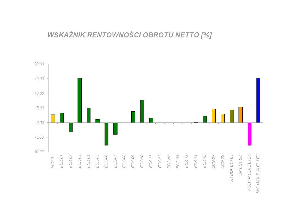 WSKAŹNIK RENTOWNOŚCI SPRZEDAŻY ŁĄCZNY (WYTW.,RUS,DYSTRYB.