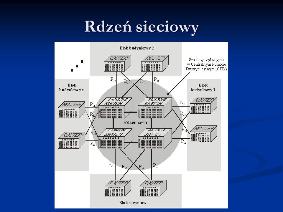 Rdzeń sieciowy