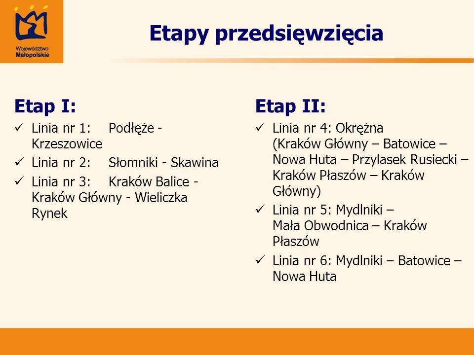 Etapy przedsięwzięcia Etap I: Linia nr 1:Podłęże - Krzeszowice Linia nr 2:Słomniki - Skawina Linia nr 3:Kraków Balice - Kraków Główny - Wieliczka Ryne