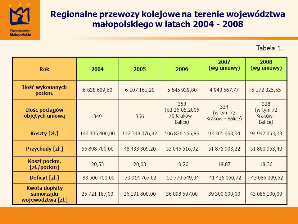 System taryfowy Proponuje się rozwój obecnie obowiązujących biletów strefowych w aglomeracji krakowskiej (czasowych i miesięcznych), uprawniających do nieograniczonej liczby przejazdów między stacjami położonymi w obrębie poszczególnych stref.