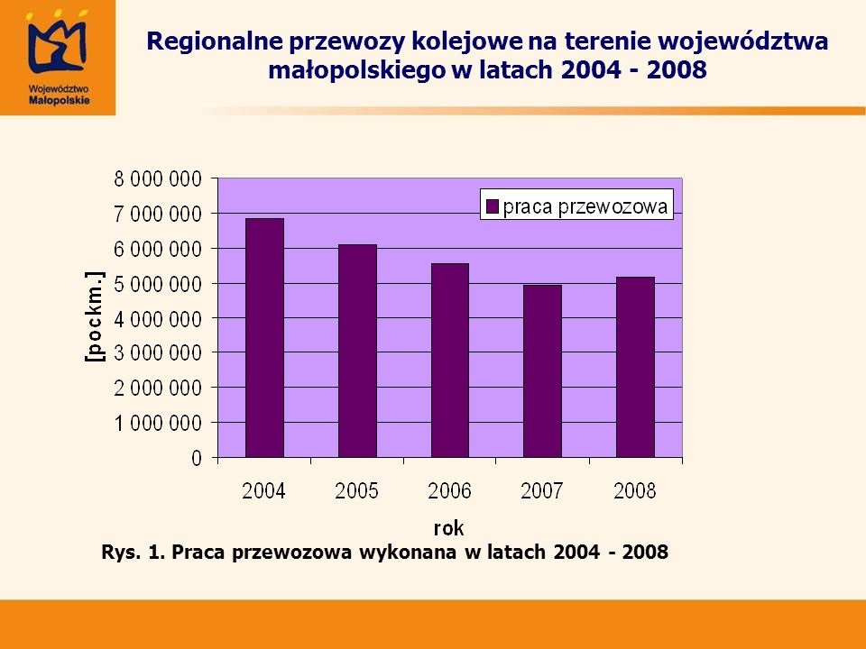 Regionalne przewozy kolejowe na terenie województwa małopolskiego w latach 2004 - 2008 Rys.