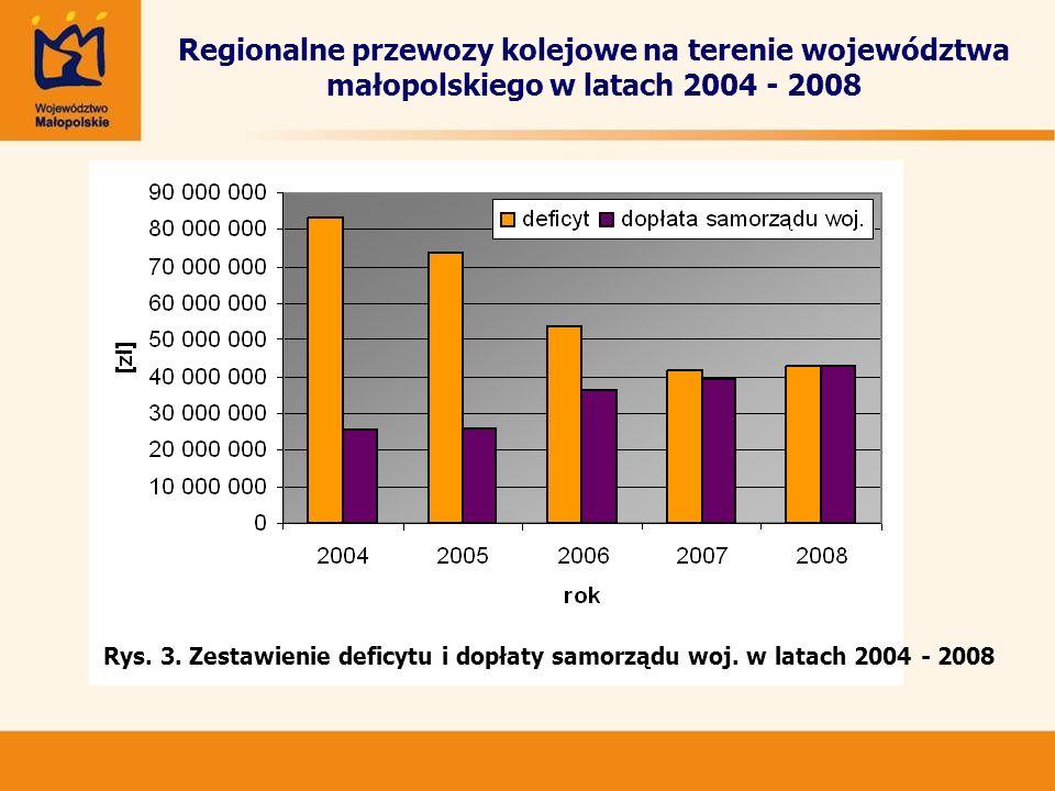 Organizowanie regionalnych przewozów kolejowych Umowa obowiązująca w okresie 9.12.2007r.