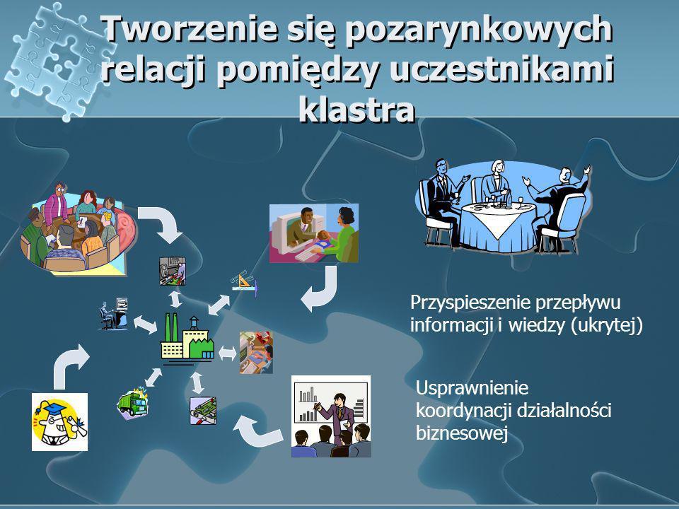 Tworzenie się pozarynkowych relacji pomiędzy uczestnikami klastra Przyspieszenie przepływu informacji i wiedzy (ukrytej) Usprawnienie koordynacji dzia