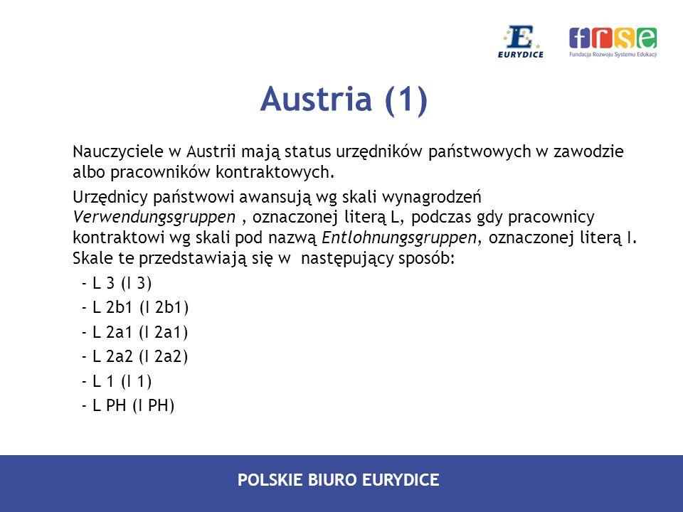 POLSKIE BIURO EURYDICE Austria (2) Pozycja na skali awansu zależy przede wszystkim od poziomu szkolnictwa: Nauczyciele przedszkolni - kategoria L 3 (I 3), Nauczyciele szkół podstawowych i średnich I stopnia - kategoria L 2 (I 2), Nauczyciele szkół średnich II stopnia - kategoria L 1 (I 1), Nauczyciele zatrudnieni w placówkach kształcenia lub doskonalenia nauczycieli - kategoria najwyższa – L PH (I PH).