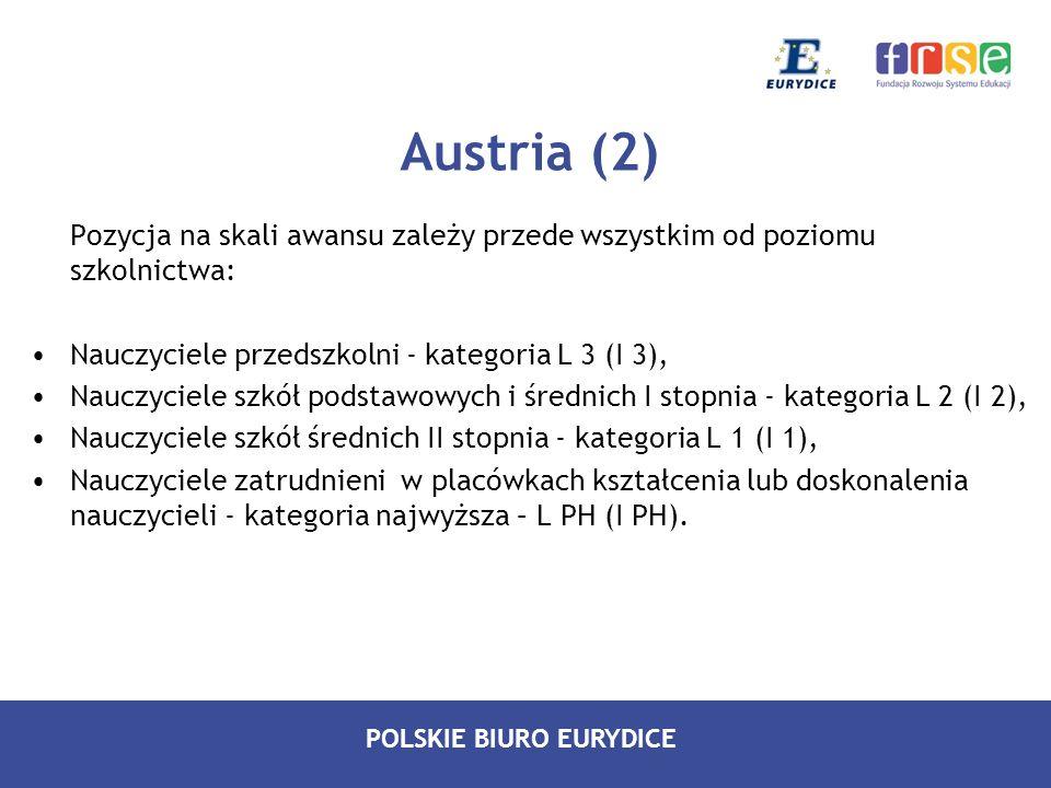 POLSKIE BIURO EURYDICE Austria (3) Awans zawodowy nauczycieli może też wiązać się z objęciem następujących stanowisk: Dyrektor szkoły Inspektor przedmiotu (Fachinspektor) Inspektor szkolny na szczeblu okręgu (Bezirksschulinspektor) Inspektor szkolnictwa zawodowego (Berufsschulinspektor) Inspektor szkolny na szczeblu landu (Landesschulinspektor).