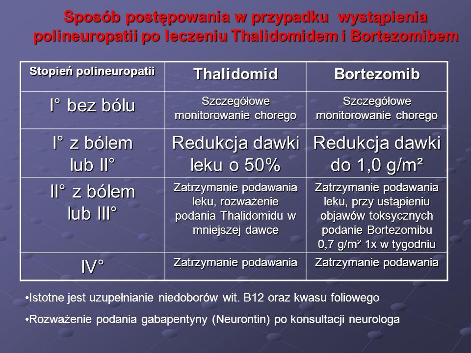 Sposób postępowania w przypadku wystąpienia polineuropatii po leczeniu Thalidomidem i Bortezomibem Stopień polineuropatii ThalidomidBortezomib I° bez
