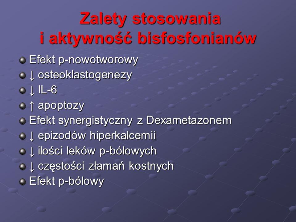 Zalety stosowania i aktywność bisfosfonianów Zalety stosowania i aktywność bisfosfonianów Efekt p-nowotworowy osteoklastogenezy osteoklastogenezy IL-6
