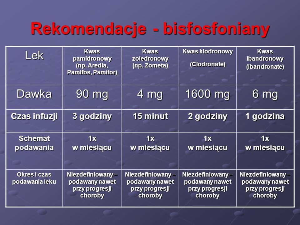 Rekomendacje - bisfosfoniany Lek Kwas pamidronowy (np. Aredia, Pamifos, Pamitor) Kwas zoledronowy (np. Zometa) Kwas klodronowy (Clodronate) Kwas iband