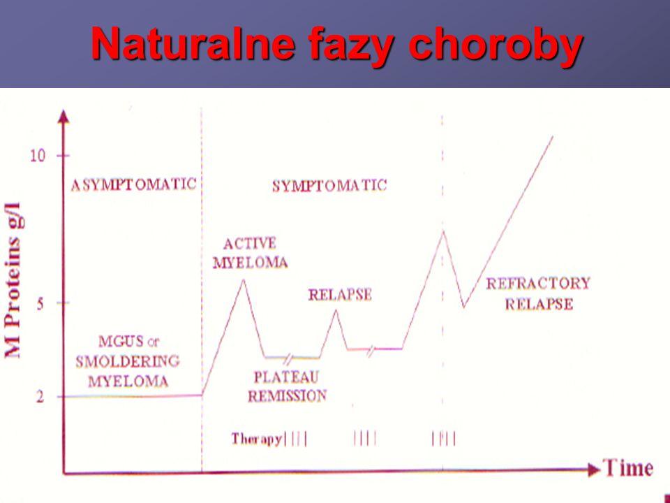 Ćwiczenia fizyczne (aerobowe) u chorych po procedurze auto-PBSCT W wyniku systematycznych ćwiczeń uzyskano częstości gorączek, leukopenii, nudności i wymiotów, dobrego samopoczucia u pacjentów* *Dimeo i wsp., Blood, 1997