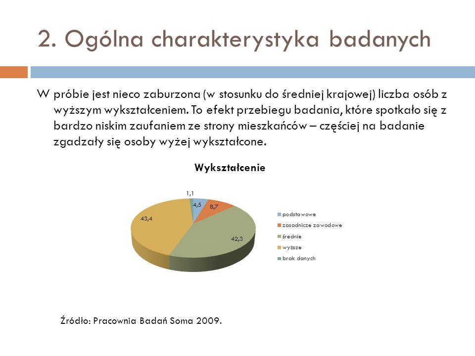 2. Ogólna charakterystyka badanych W próbie jest nieco zaburzona (w stosunku do średniej krajowej) liczba osób z wyższym wykształceniem. To efekt prze