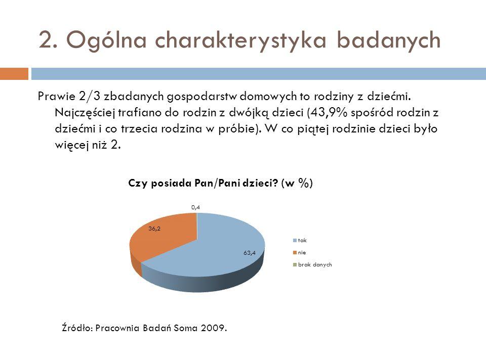2. Ogólna charakterystyka badanych Prawie 2/3 zbadanych gospodarstw domowych to rodziny z dziećmi.
