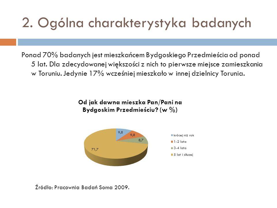 2. Ogólna charakterystyka badanych Ponad 70% badanych jest mieszkańcem Bydgoskiego Przedmieścia od ponad 5 lat. Dla zdecydowanej większości z nich to