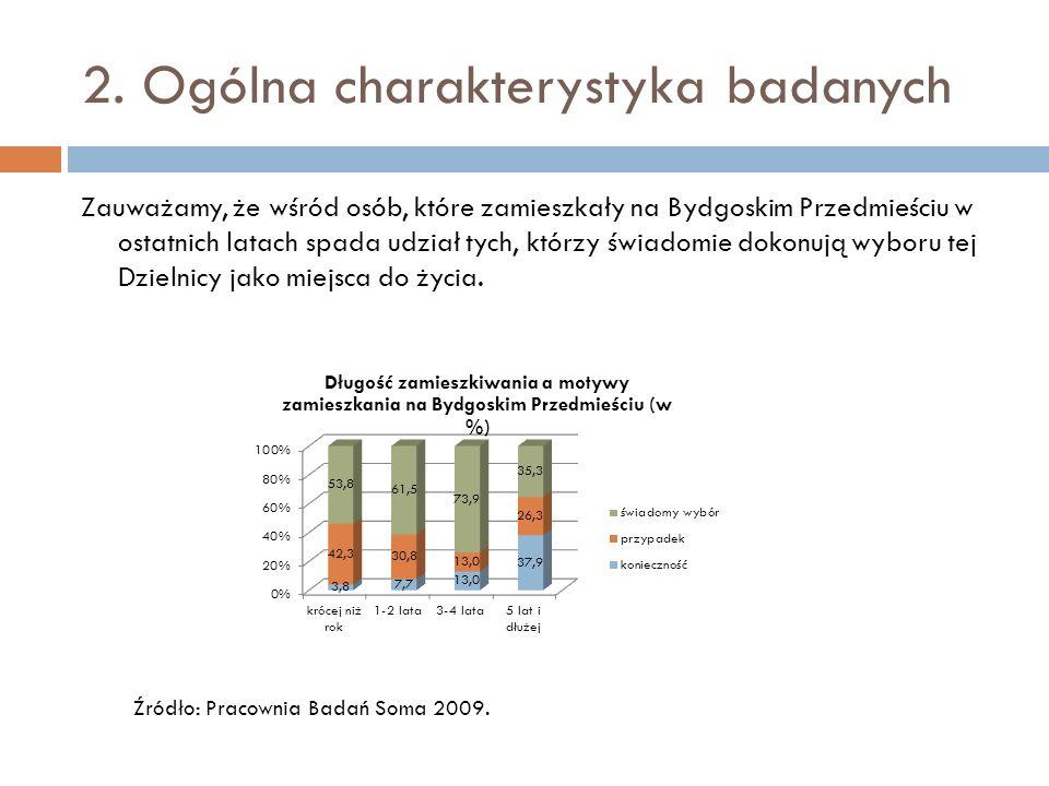 2. Ogólna charakterystyka badanych Zauważamy, że wśród osób, które zamieszkały na Bydgoskim Przedmieściu w ostatnich latach spada udział tych, którzy