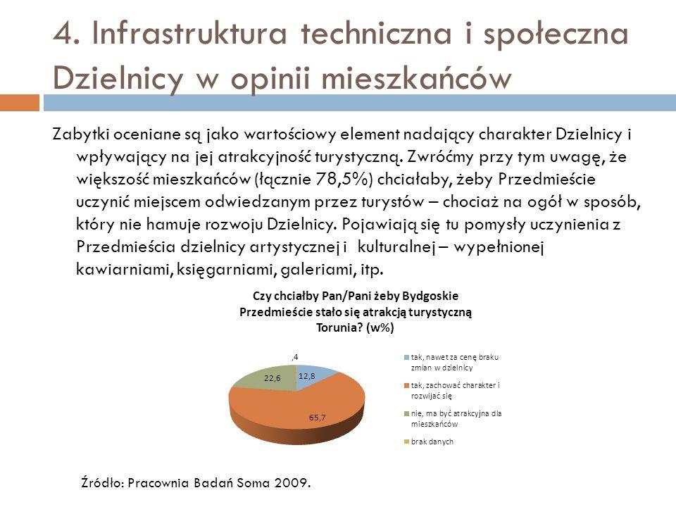 4. Infrastruktura techniczna i społeczna Dzielnicy w opinii mieszkańców Zabytki oceniane są jako wartościowy element nadający charakter Dzielnicy i wp