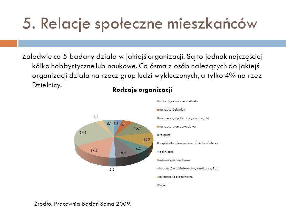 5. Relacje społeczne mieszkańców Zaledwie co 5 badany działa w jakiejś organizacji.