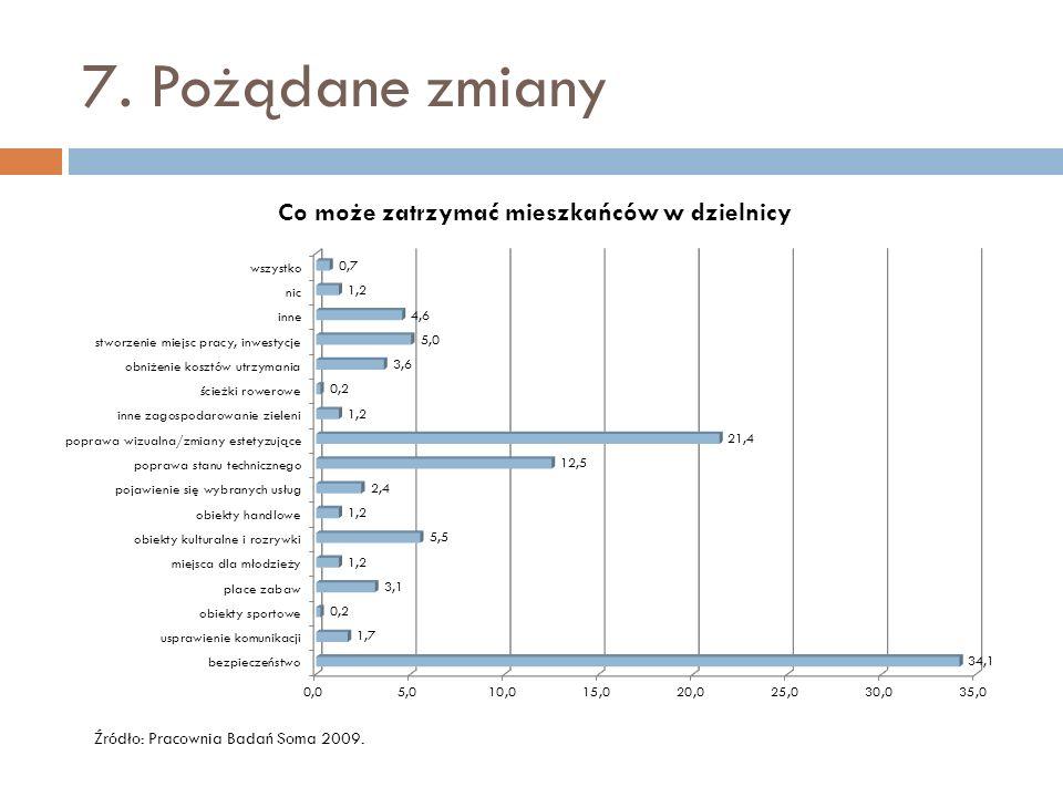 7. Pożądane zmiany Źródło: Pracownia Badań Soma 2009.