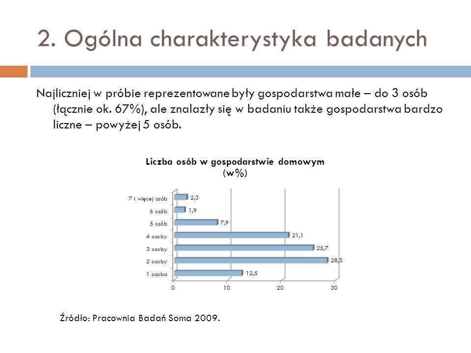 2. Ogólna charakterystyka badanych Najliczniej w próbie reprezentowane były gospodarstwa małe – do 3 osób (łącznie ok. 67%), ale znalazły się w badani