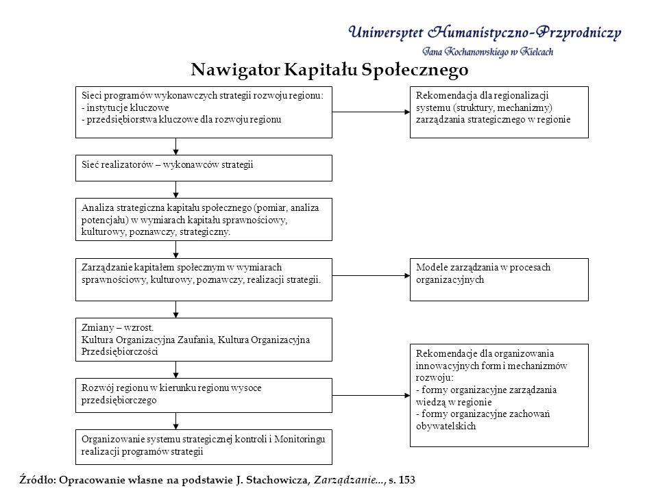 Nawigator Kapitału Społecznego Źródło: Opracowanie własne na podstawie J. Stachowicza, Zarządzanie..., s. 153 Sieci programów wykonawczych strategii r