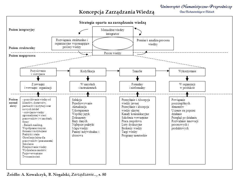 Koncepcja Zarządzania Wiedzą Źródło: A. Kowalczyk, B. Nogalski, Zarządzanie..., s. 80 Strategia oparta na zarządzaniu wiedzą Poziom integracyjny Menad