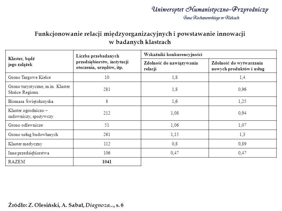 Funkcjonowanie relacji międzyorganizacyjnych i powstawanie innowacji w badanych klastrach Źródło: Z. Olesiński, A. Sabat, Diagnoza..., s. 6 Klaster, b